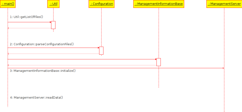 openair3/SCOREF-MGMT/Design/UML/Sequence Diagrams/Main flow.png