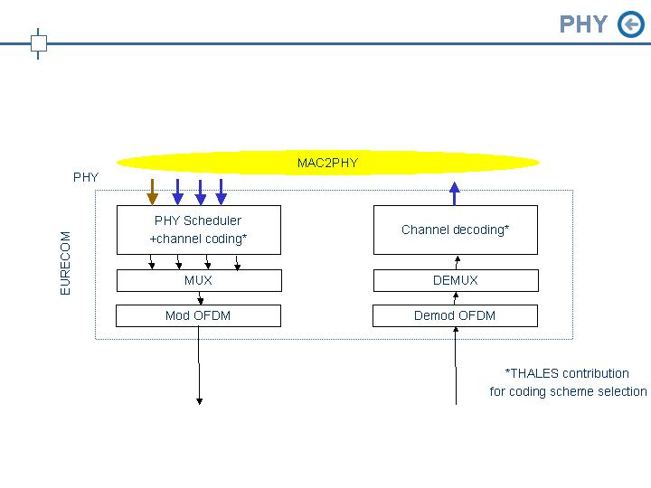 openair1/DOCS/DOXYGEN/images/Diapositive6.JPG