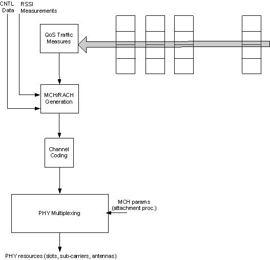 openair1/DOCS/DOXYGEN/images/MAC_Measurements.png