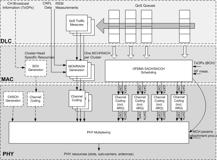 openair1/DOCS/DOXYGEN/images/MAC_Services2.png