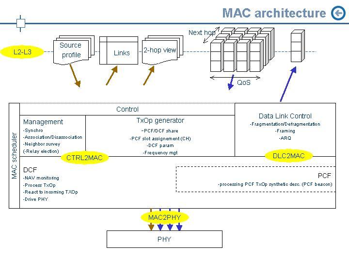 openair1/DOCS/DOXYGEN/images/MAC_architecture.JPG