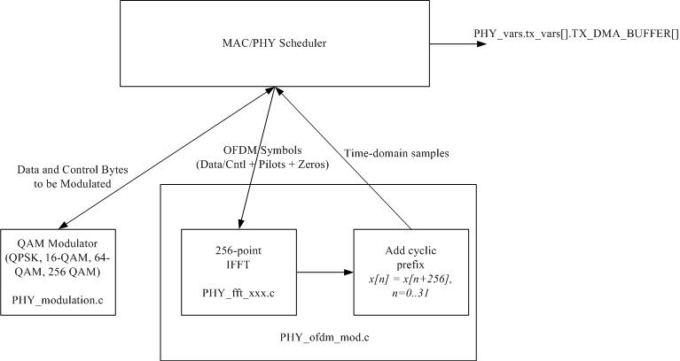 openair1/DOCS/DOXYGEN/images/OFDM Transmitter.png