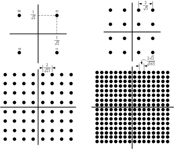 openair1/DOCS/DOXYGEN/images/QAM modulation.png