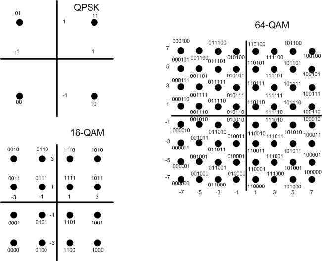 openair1/DOCS/DOXYGEN/images/QAMmodulation.png