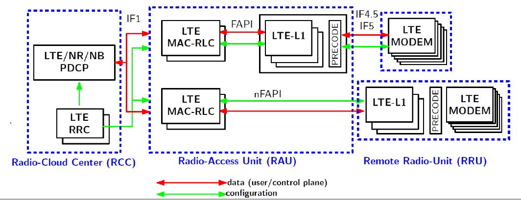 doc/oai_lte_enb_func_split_arch.png