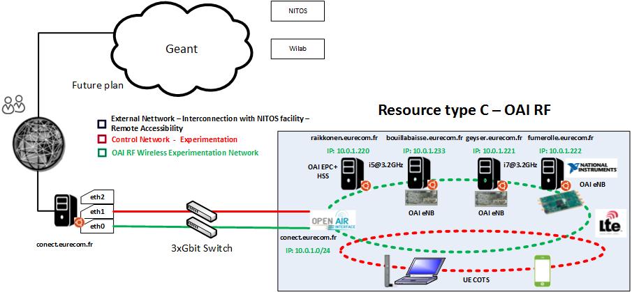 RemoteOAIAccess · Wiki · oai / openairinterface5G · GitLab