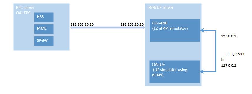doc/images/L2-sim-single-server-deployment.png