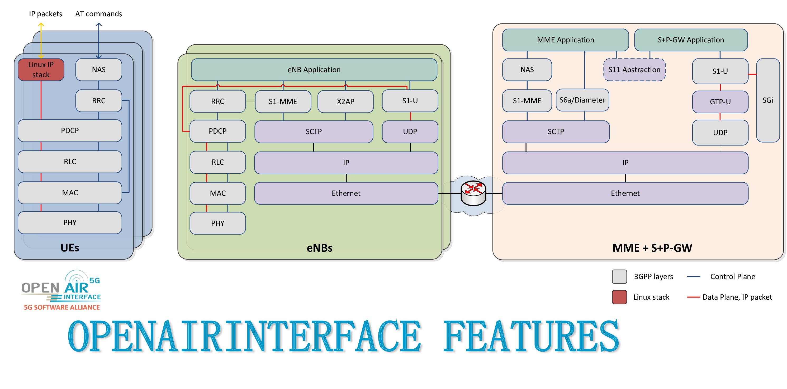 doc/oai_enb_block_diagram.png